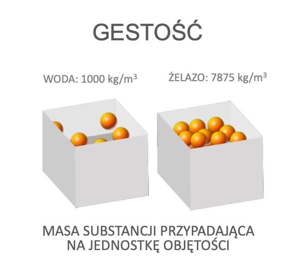gęstość