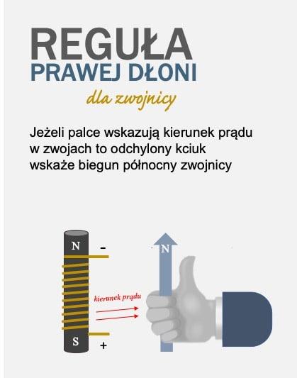 Reguła prawej dłoni dla zwojnicy