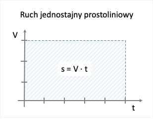 Ruch jednostajny prostoliniowy - V(t)