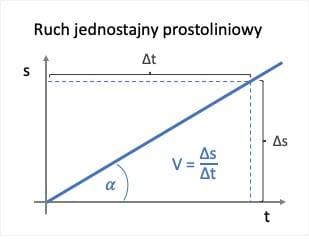 Ruch jednostajny prostoliniowy s(t)