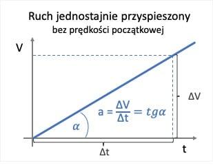 Ruch jednostajnie przyspieszony V(t)