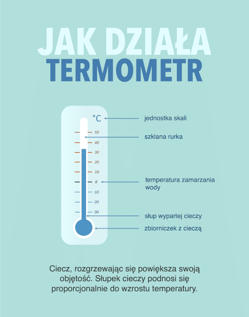 Termometr służy do pomiaru temperatury