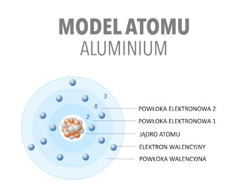 Model atomu