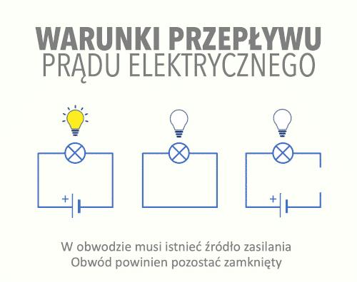 Warunki przepływu prądu elektrycznego