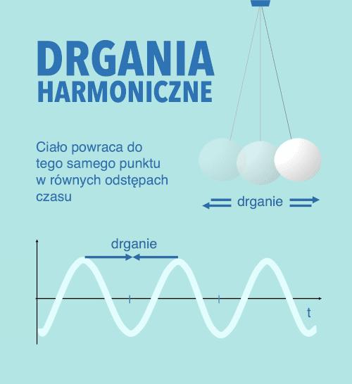drgania harmoniczne i wahadło matematyczne